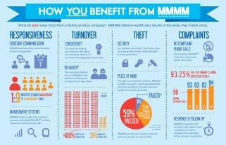 Corporate Infographic
